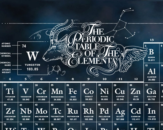 Wanderlusting periodic table of the chemical elements poster for X tableau periodique