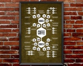 Coffee Diagram - Flow chart poster that meticulously documents the mysterious origins of Coffee