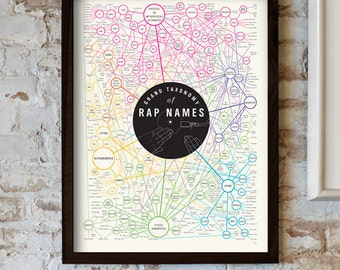 Grand Taxonomy of Rap Names Poster (18 x 24)