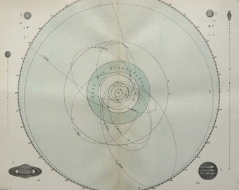 1895 Antique rare lithograph of the SOLAR SYSTEM, Planetary System. Celestial. Astronomy. 121 years old nice print.