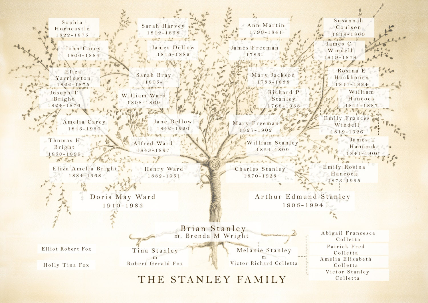 Family tree custom family tree print mothers day gift for Family tree gifts personalized