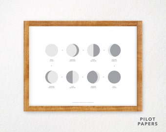 moon phases poster 18x24