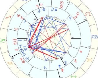 Astrology Compatibility/Synastry Reading - Horoscope