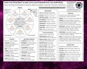 PDF Summary of All ThriveTypes Intuitive Eye Readings Archetypes for Thriving in Leadership, Life & Love