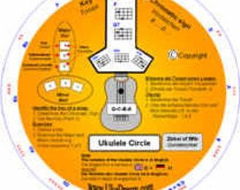 Ukulele Circle  (Circle of fifth)  (Quintelzirkel mit Griffen, Griffmustern!