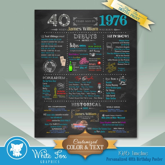 Birthday Date Poster: Items Similar To Personalized 40th Birthday Chalkboard