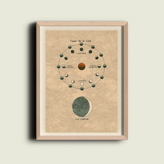 Moon Phases and Earthshine Astronomy Print to Frame