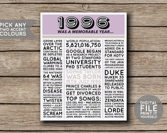 1996 - Printable 20th Birthday or Anniversary Newspaper Style Personalised Facts & Trivia Print Poster - DIGITAL FILE