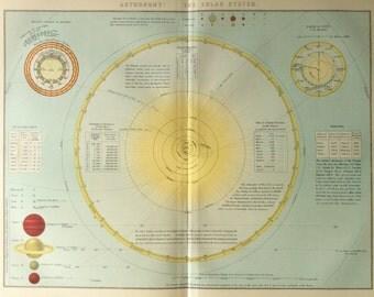 solar system 1890s -#main