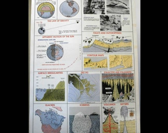 """Old School Science Poster """"The Earth""""  Vintage General Science Chart #18 Classroom Educational Wall Decor 1955 The Welch Scientific Co"""