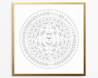 Personalized Family Tree, Custom Family Trees, Anniversary, Parents Gift, Circle Family Trees, Circular Chart, Ancestry