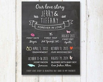 Wedding gift infographic - Personalized love story sign - Chalkboard Timeline gift for bride - DIGITAL file!