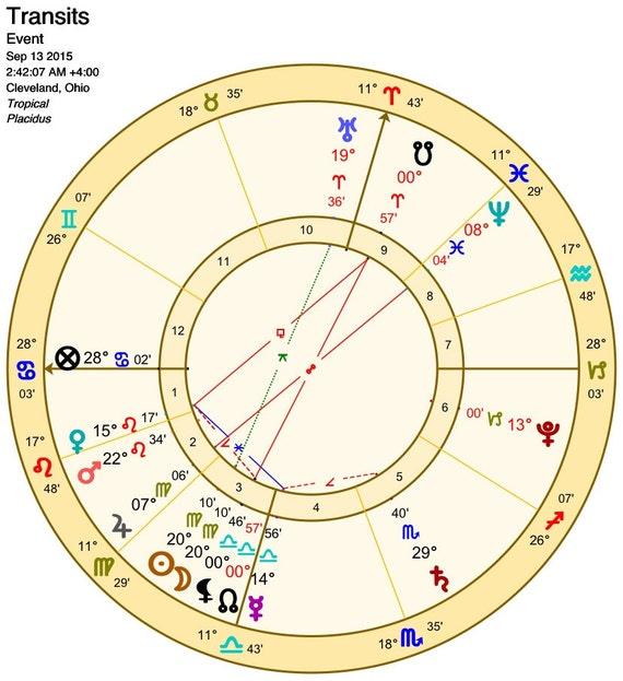 Natal Chart Love Compatibility Calculator Life Path 33 In Love