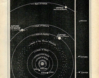 The Sun and His Children, 1912 astronomy space worlds stars planets, solar system, star chart print, universe, illustration astronomy
