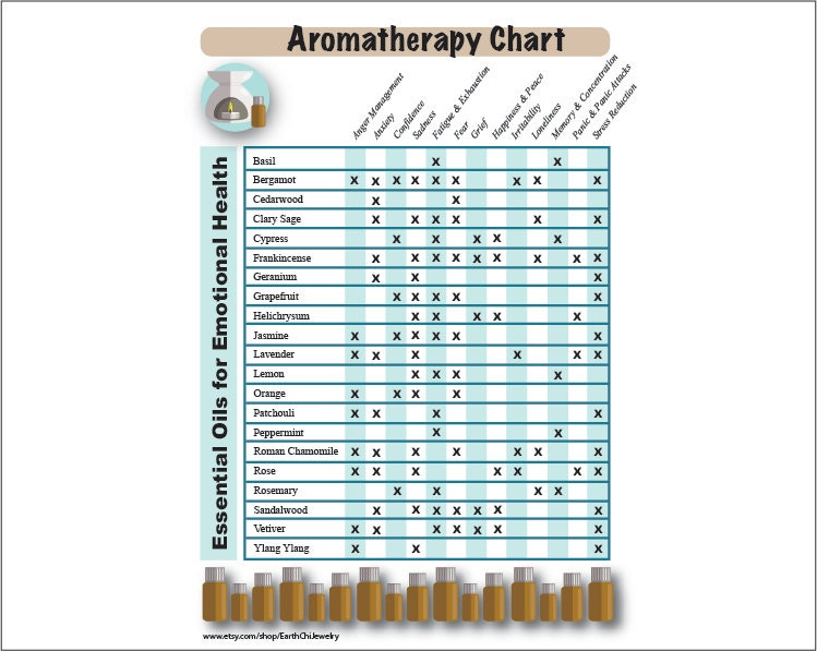 Selective image intended for printable essential oil guide