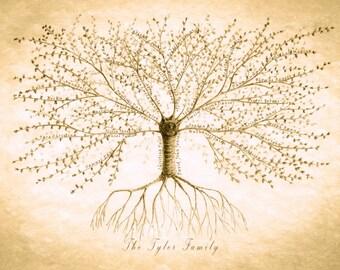 Family Tree Print, Custom Family Tree Print, Anniversary Gift, Gift for Parents, Grandparent Gift, Personalized family tree, Mum Gift,