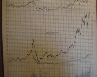 Vintage 1914-1963 STOCK MARKET Chart
