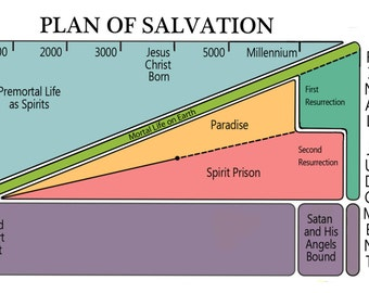LDS Plan of Salvation Bookmark