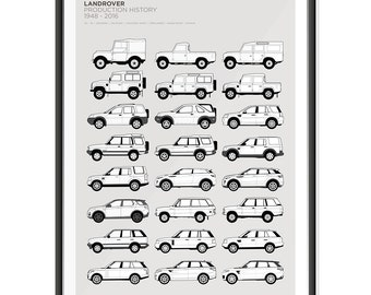 Landrover Production History Poster