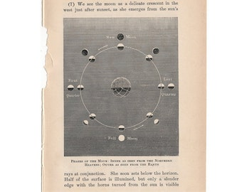 1899 MOON PHASES PRINT original antique celestial astronomy lithograph