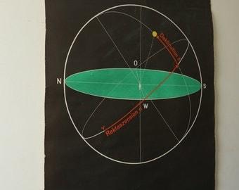 Original SCIENTIFIC TECHNICAL Vintage German School Wall Chart EQUATOR System Graphic Rare Educational