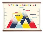 World Mountains Print