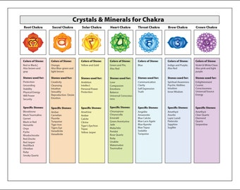 Chakra Printable Chart of Corresponding Crystals & Gemstones