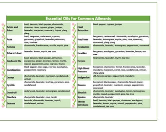 LAMINATED Essential Oils Healing Herbs for Common Ailments Chart Guide Aromatherapy Alternative Holistic Eastern Medicine