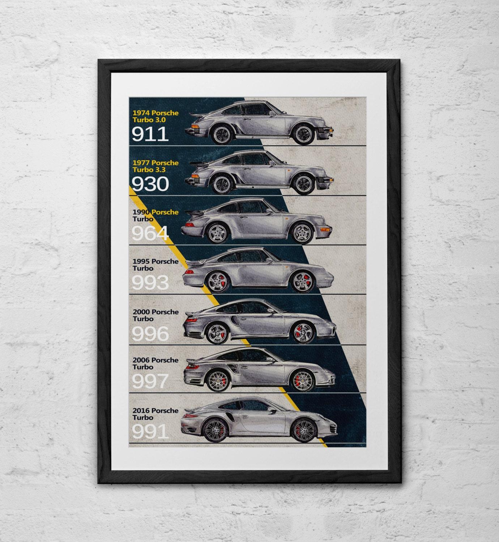 Porsche 911 Turbo Timeline Porsche Porsche 911 Porsche