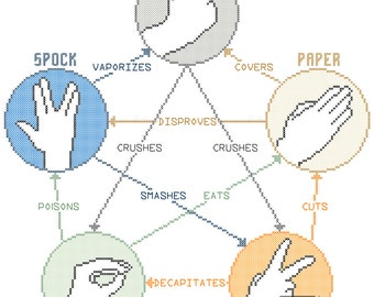 Rock, Paper, Scissors, Lizard, Spock Cross Stitch Pattern PDF