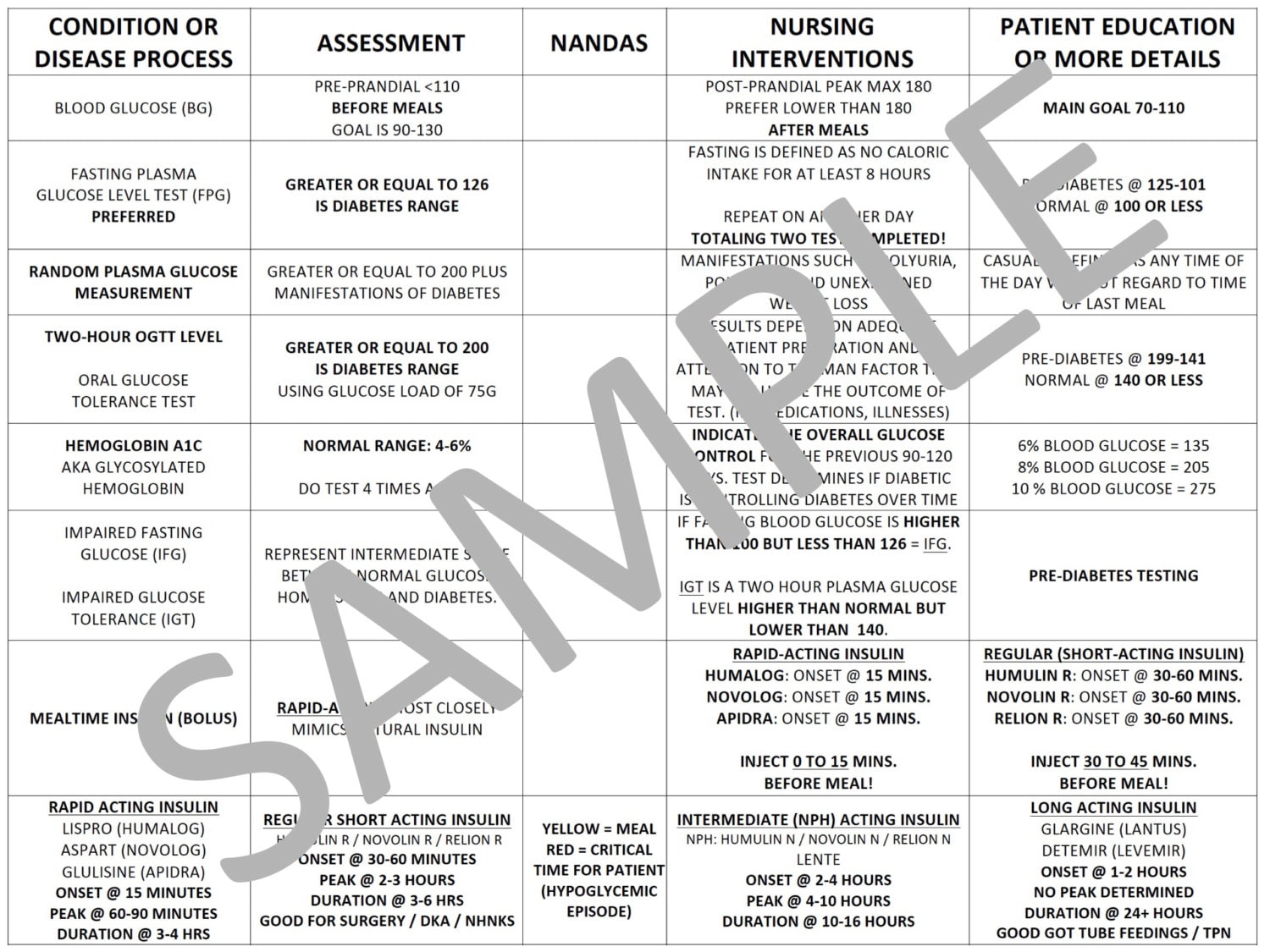 Insulin Chart For Nursing School PDF File by NurseNacole