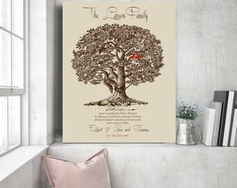Grandma gift Love never fails Christmas gift Gift for grandma Family Tree Art Tree of life Personalized Tree Art Oak tree 1 Corinthians 13:8