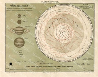 Astronomy lithograph print of planets geometry ASTRONOMY Planet and solar system 1887 Constellations galaxy Original Print