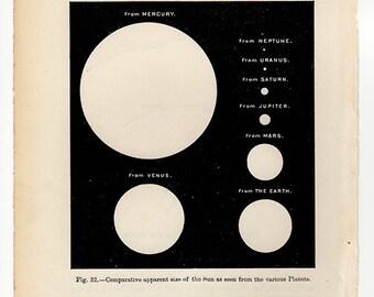 1886 COMPARATIVE SUN PLANETS Original Vintage Space Astronomy Print