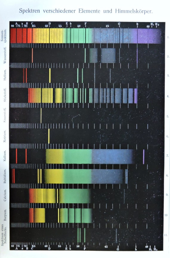 Electromagnetic spectrum print. Sciences. Old book plate, 1904. Antique illustration. 112 years lithograph. 6x9'2 inches.
