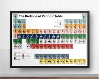 Radiohead Poster - The Radiohead Periodic Table