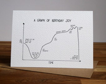Graph of birthday joy over time, funny birthday card