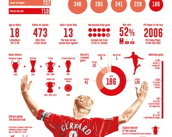 Steven Gerrard Infographic Giclee print