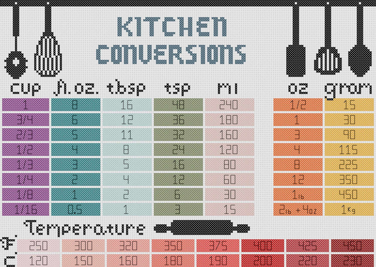 Kitchen cross stitch pattern measurement conversion chart pdf this is a digital file nvjuhfo Gallery