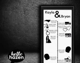 Relationship Timeline, Love Story, Anniversary Gift, Wedding Timeline, Newlyweds Gift, Personalized Sign, Infographic, Engagement, History