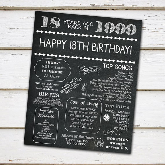 Printable 18th Birthday Chalkboard Sign Back In 1999