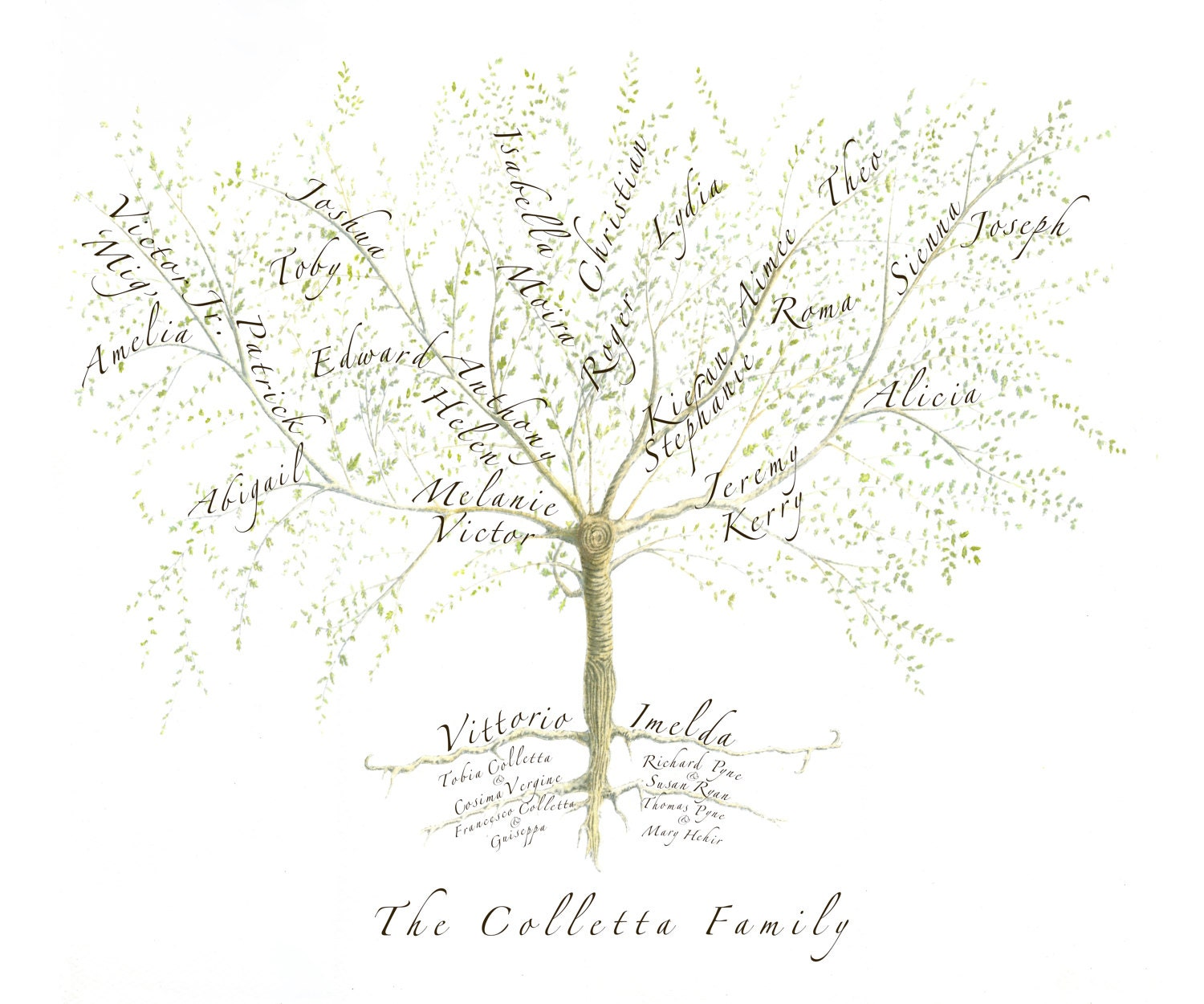 Custom family tree family tree print anniversary gift for Family tree gifts personalized