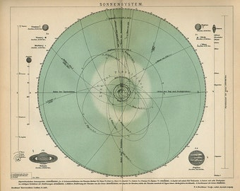 Vintage 1878 Antique Colour Engraving Chart DAS SOLAR SYSTEM Astronomy Chart  print