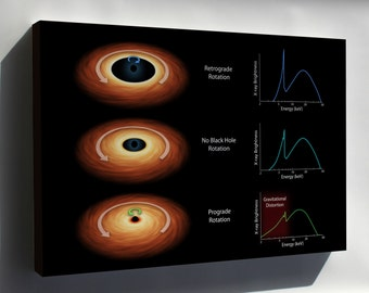 Canvas 16x24; How To Measure The Spin Of A Black Hole