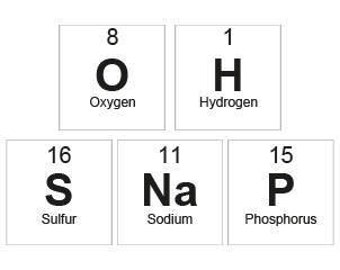 Oh Snap Periodic Table Card
