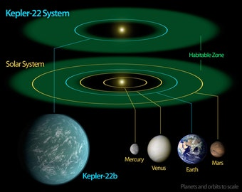 16x24 Poster; Kepler-22B Extrasolar Planet System With Solar System Comparison