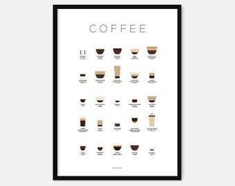 Coffee poster – Coffee print – Coffee art – Drinks print – Coffee gifts – Coffee lovers gifts – Infographic – Kitchen art – Kitchen poster