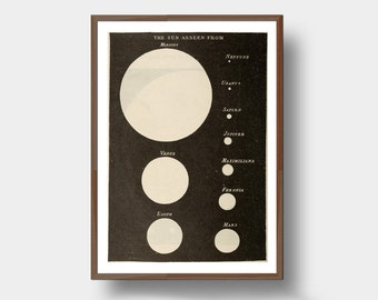 Vintage Astronomy Print Showing the Sun as it would be seen from Each planet in our Solar System