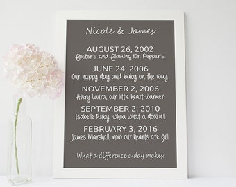 Personalised dates print - customised special dates-  wedding gift print- anniversary gift- customised wedding gift
