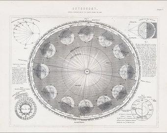 1890 astronomy earth sun revolution rotation orbit sun globe day night map original vintage old map antique 10.5 x14 inches